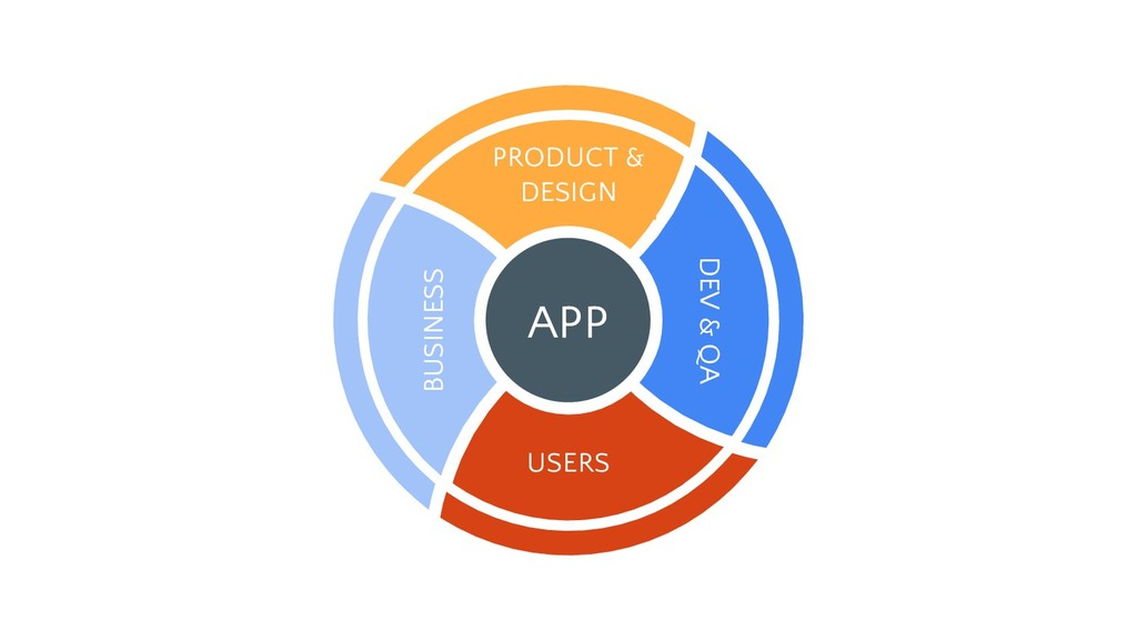 APP BUSINESS USERS DEV & QA PRODUCT & DESIGN