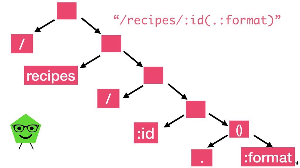 """@vaidehijoshi recipes :id / :format . / () """"/re..."""