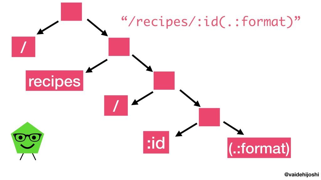 "@vaidehijoshi recipes :id / (.:format) / ""/reci..."