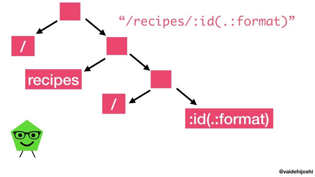 "@vaidehijoshi recipes / :id(.:format) / ""/recip..."