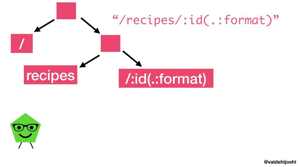 """@vaidehijoshi recipes /:id(.:format) / """"/recipe..."""