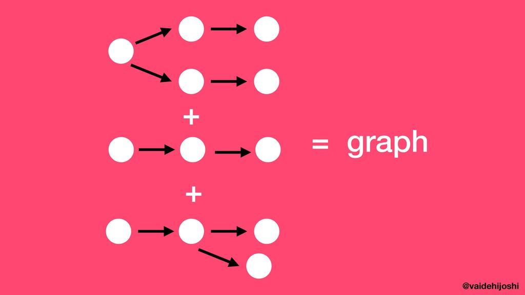 @vaidehijoshi + + = graph