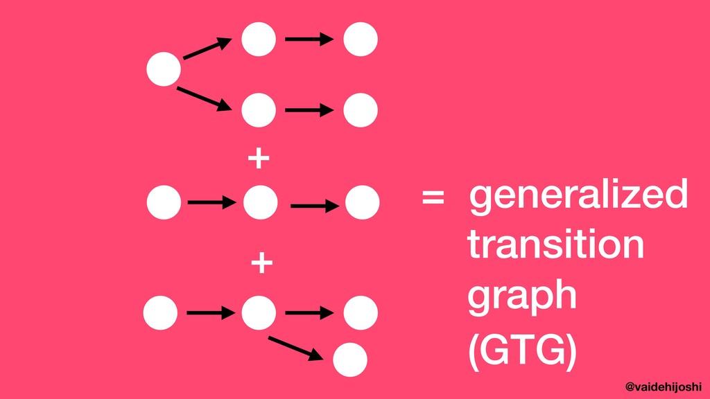 @vaidehijoshi + + = generalized transition gra...