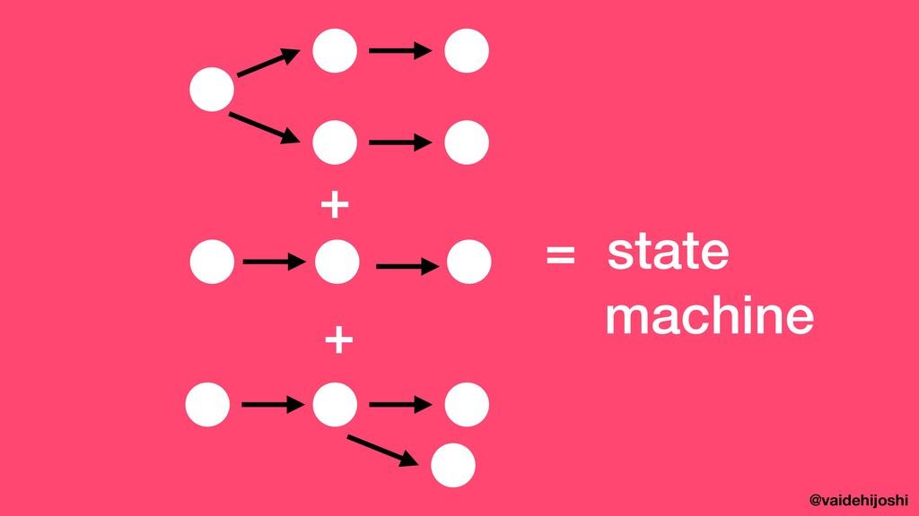 @vaidehijoshi + + = state machine