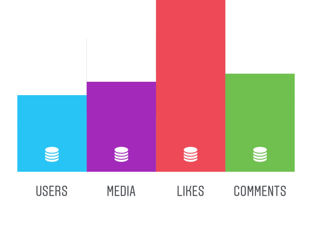 USERS LIKES COMMENTS MEDIA