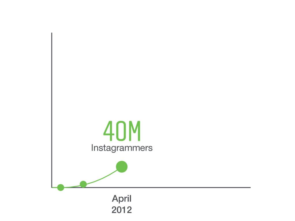 40M Instagrammers April 2012
