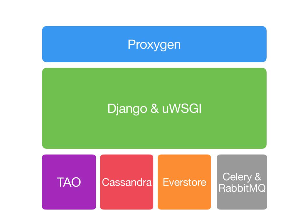 Proxygen Django & uWSGI TAO Cassandra Everstore...