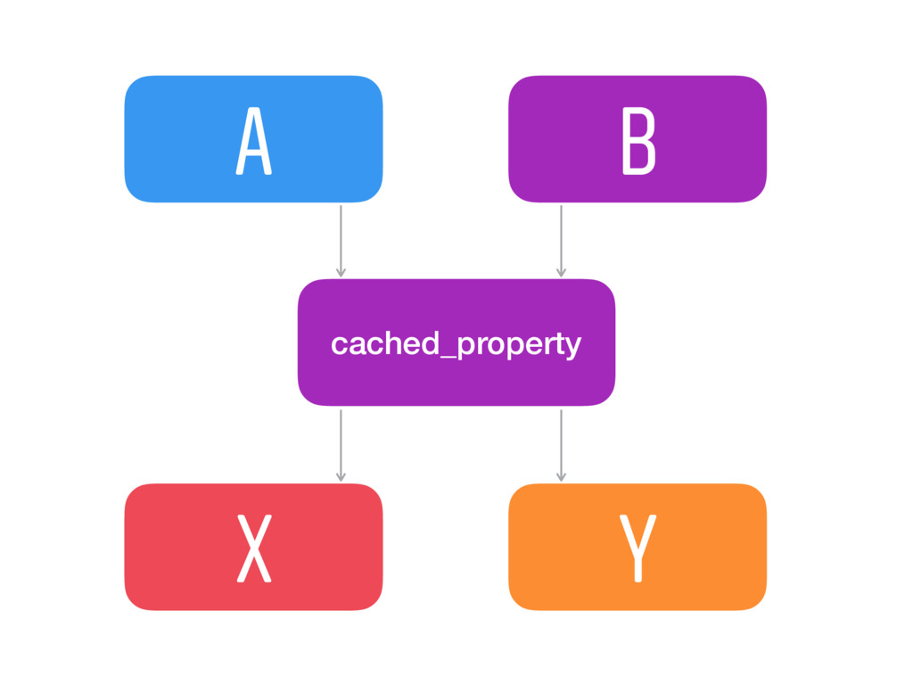 A B X Y cached_property