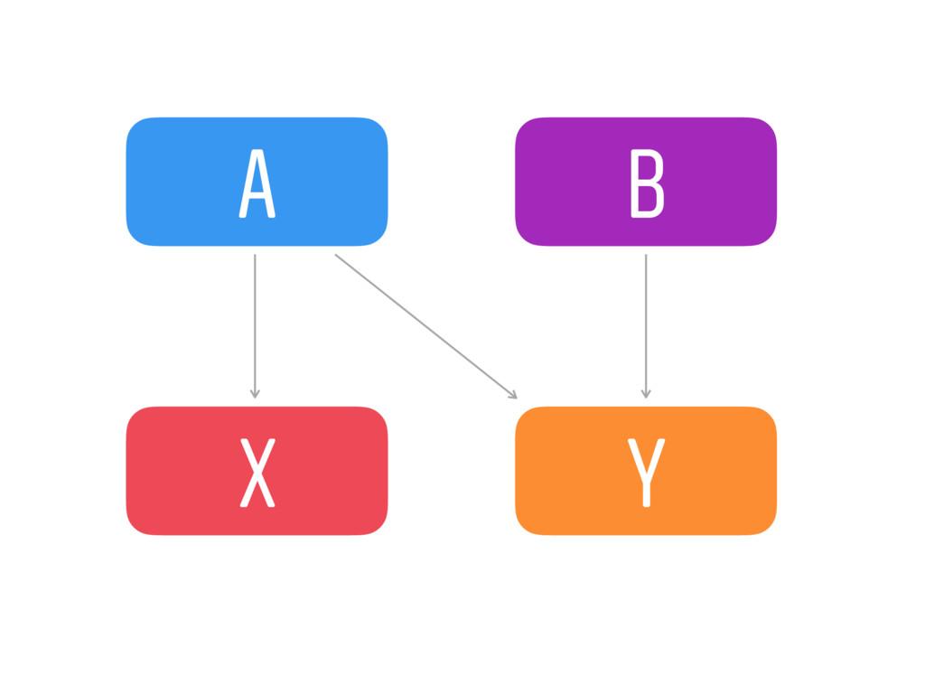 A B X Y