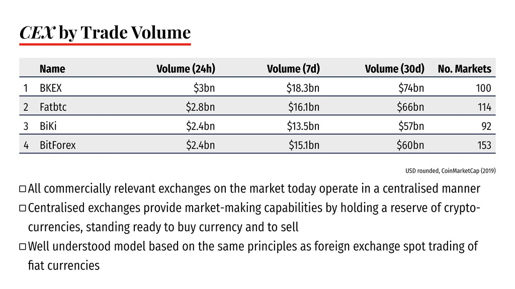 CEX by Trade Volume Name Volume (24h) Volume (7...