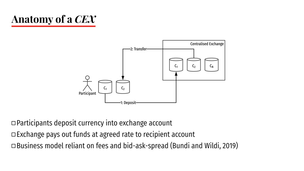 Anatomy of a CEX ` Participants deposit currenc...