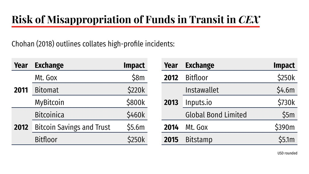 Risk of Misappropriation of Funds in Transit in...