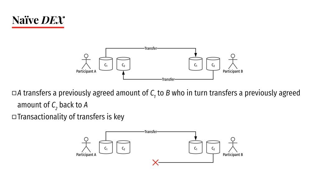 Naïve DEX ` A transfers a previously agreed amo...