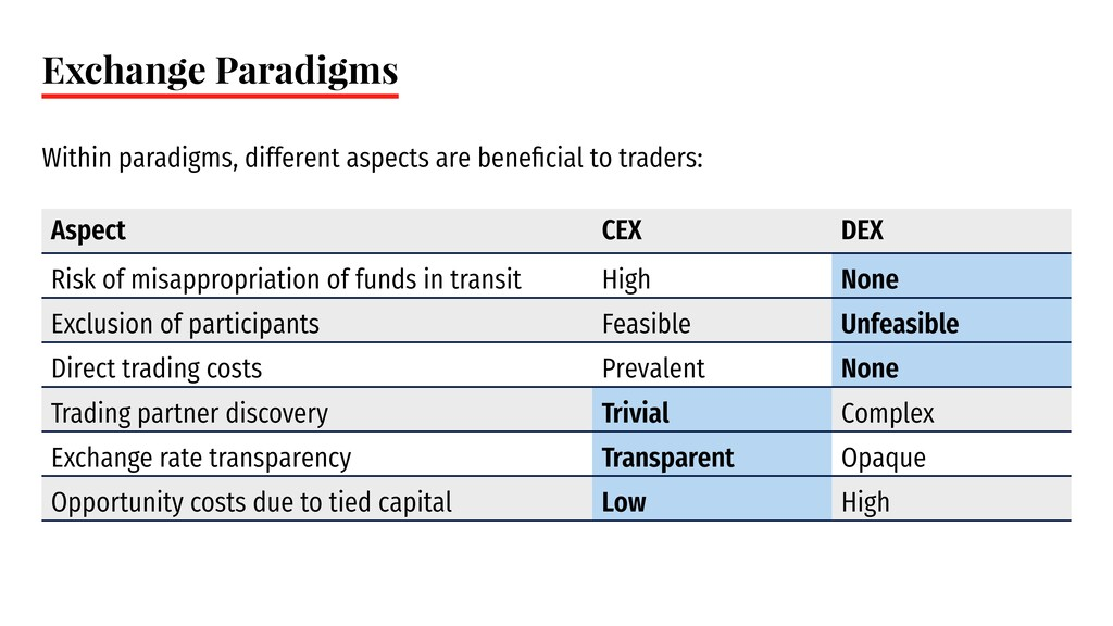 Exchange Paradigms Within paradigms, different ...