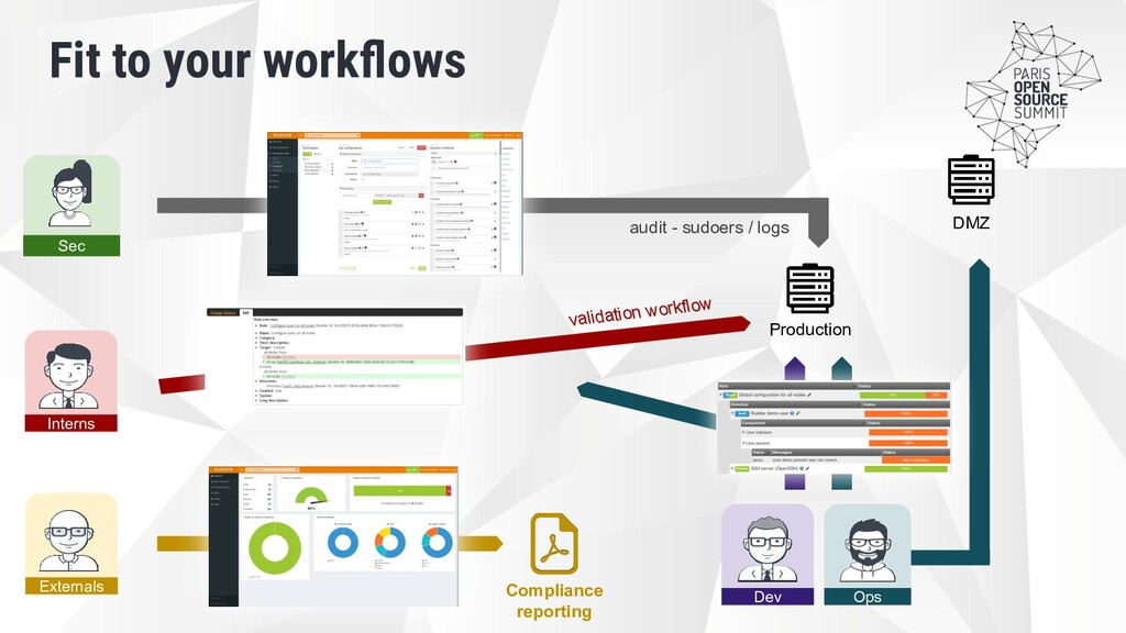 Fit to your workflows Sec Production Interns Ops...