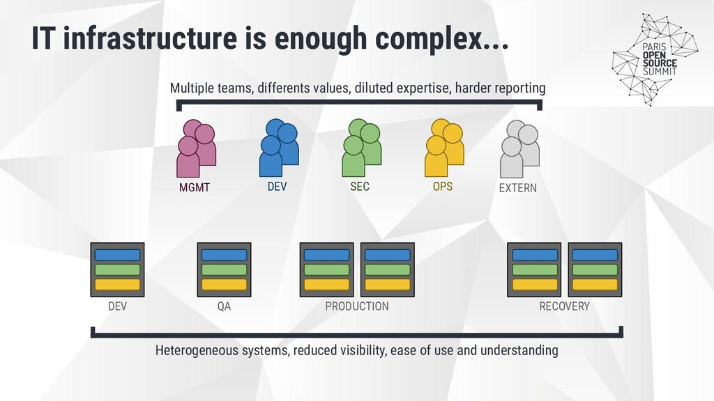 IT infrastructure is enough complex... DEV QA P...