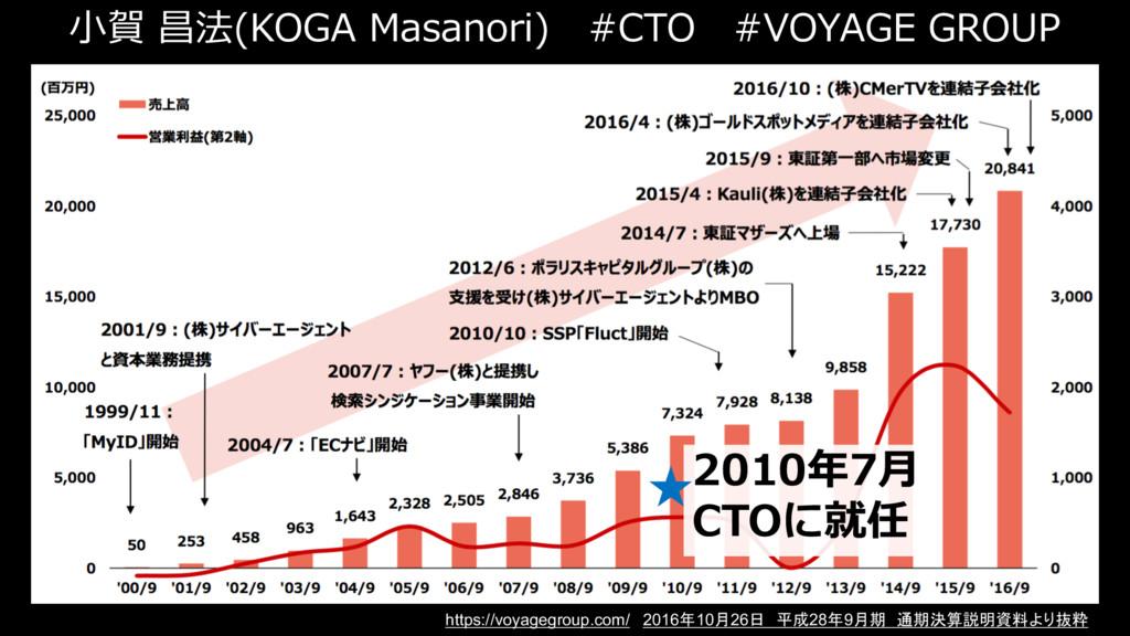 ⼩賀 昌法(KOGA Masanori) #CTO #VOYAGE GROUP 2010年7⽉...