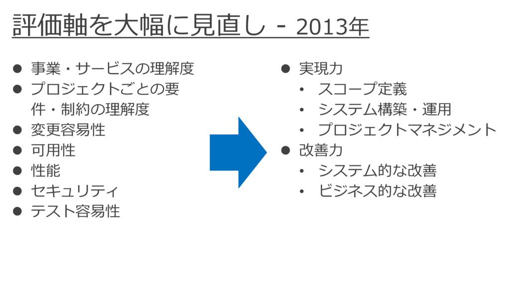 評価軸を⼤幅に⾒直し - 2013年 l 事業・サービスの理解度 l プロジェクトごとの要 件...