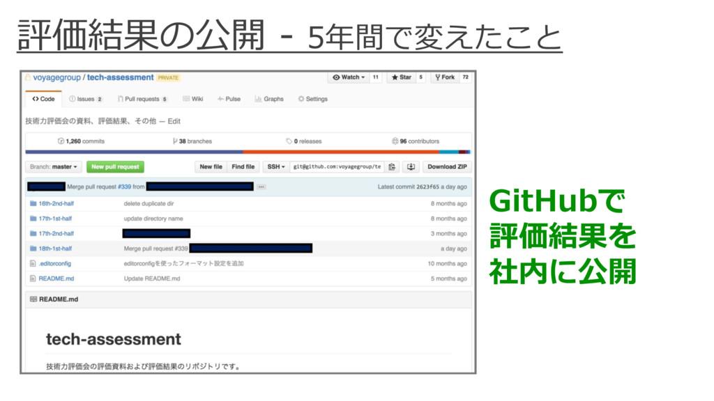 評価結果の公開 - 5年間で変えたこと GitHubで 評価結果を 社内に公開