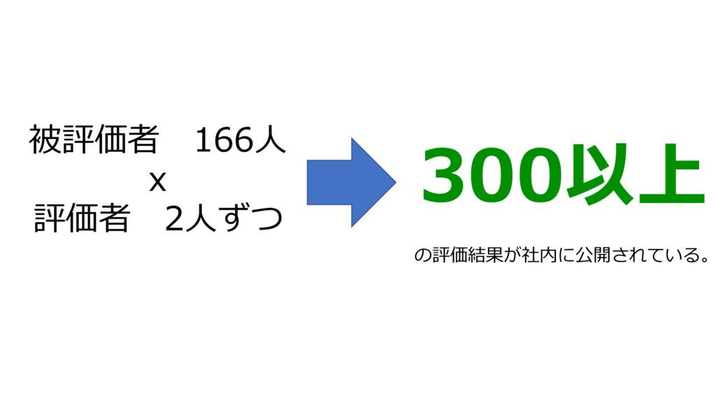 被評価者 166⼈ x 評価者 2⼈ずつ 300以上 の評価結果が社内に公開されている。