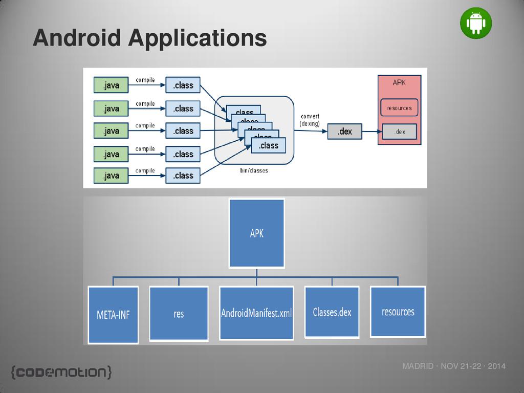 MADRID · NOV 21-22 · 2014 Android Applications