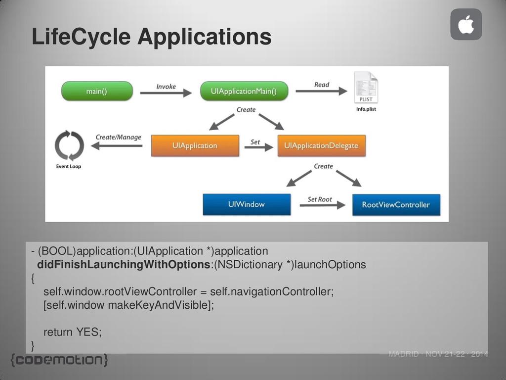 MADRID · NOV 21-22 · 2014 LifeCycle Application...