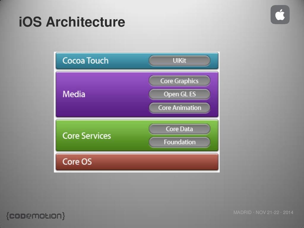 MADRID · NOV 21-22 · 2014 iOS Architecture