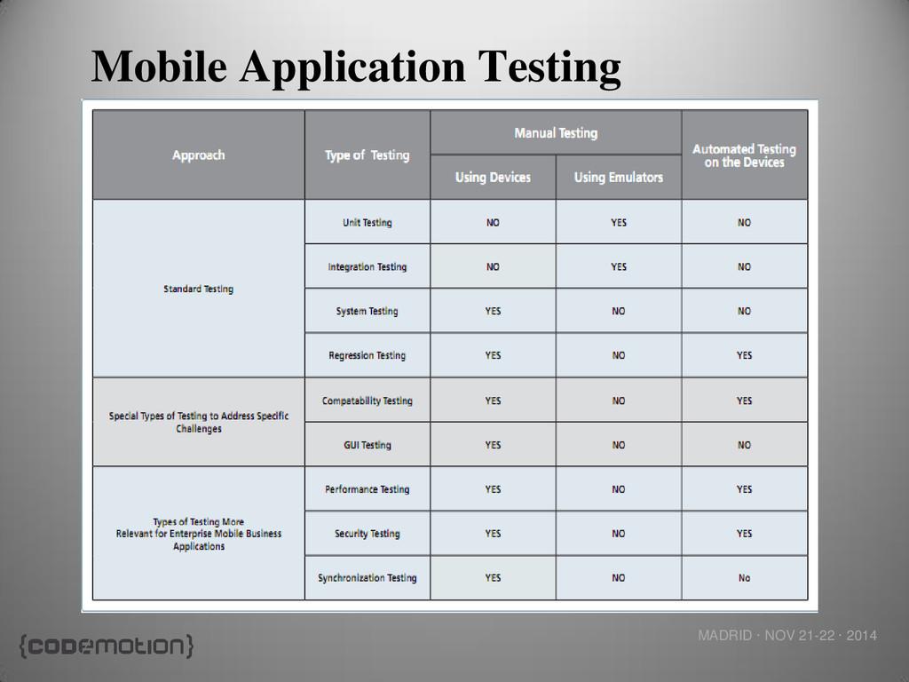MADRID · NOV 21-22 · 2014 Mobile Application Te...