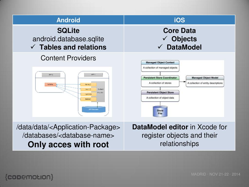 MADRID · NOV 21-22 · 2014 Android iOS SQLite an...