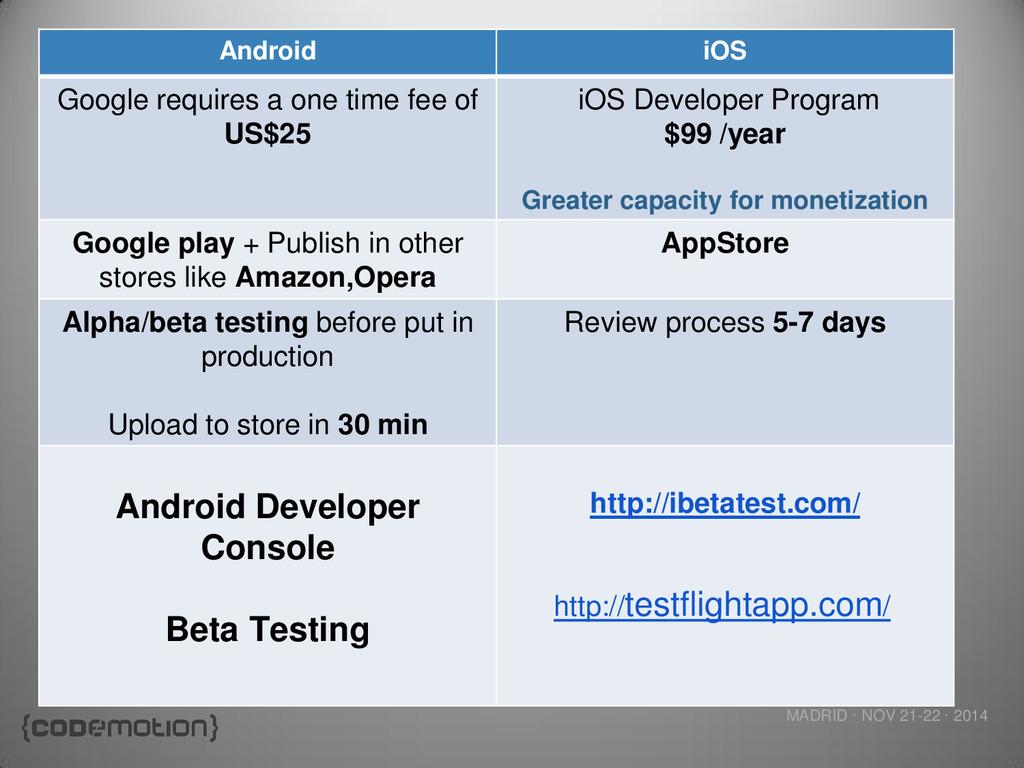 MADRID · NOV 21-22 · 2014 Android iOS Google re...