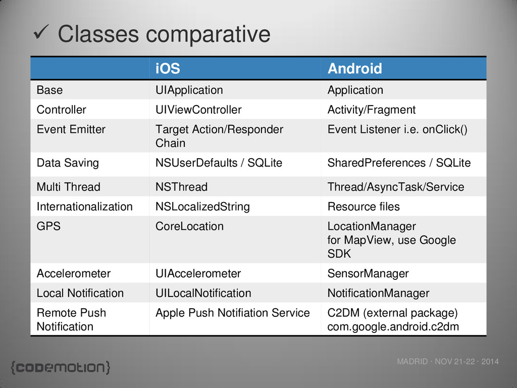 MADRID · NOV 21-22 · 2014  Classes comparative...