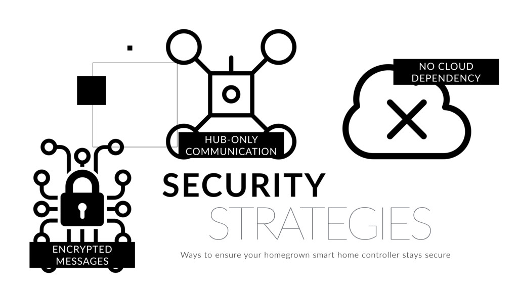 STRATEGIES SECURITY HUB-ONLY COMMUNICATION Ways...