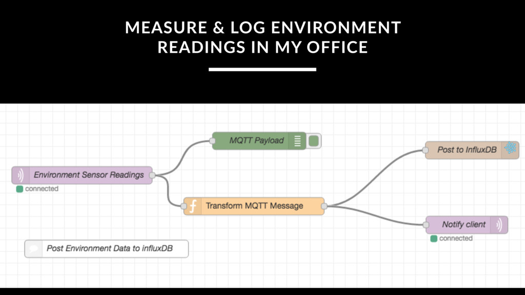 MEASURE & LOG ENVIRONMENT READINGS IN MY OFFICE