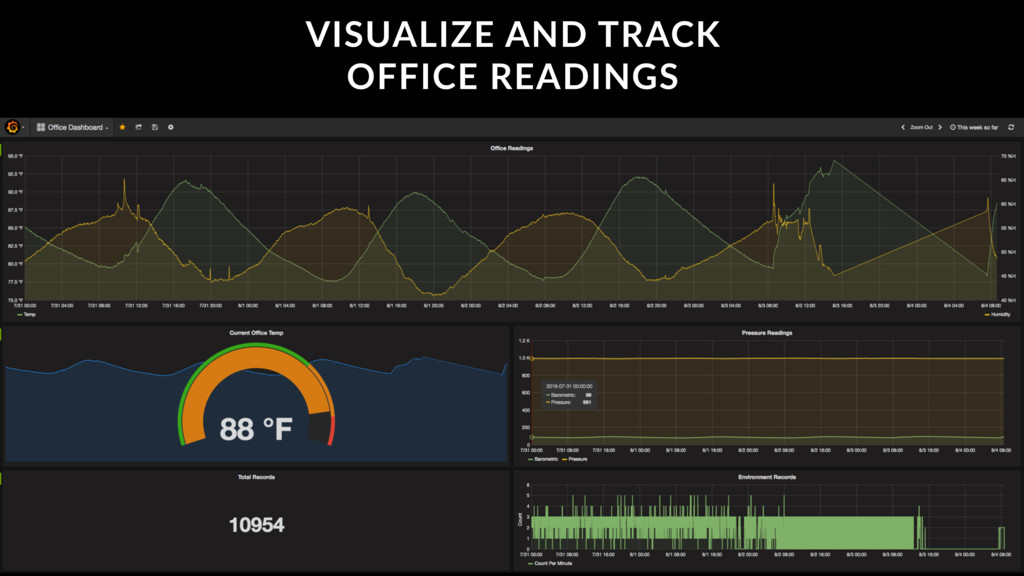 VISUALIZE AND TRACK OFFICE READINGS