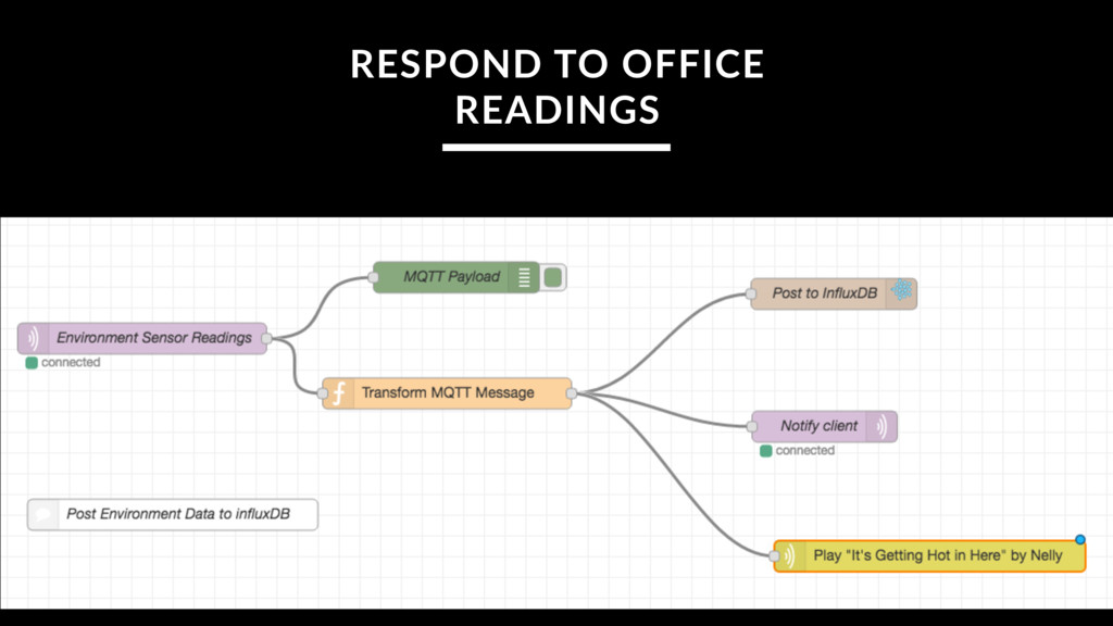 RESPOND TO OFFICE READINGS