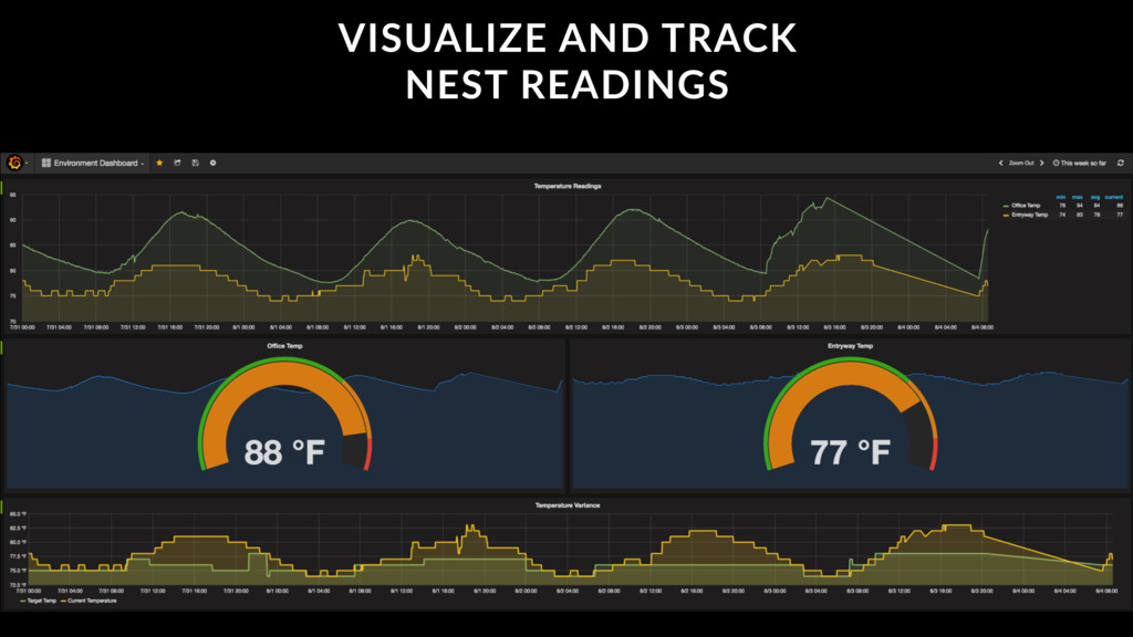 VISUALIZE AND TRACK NEST READINGS