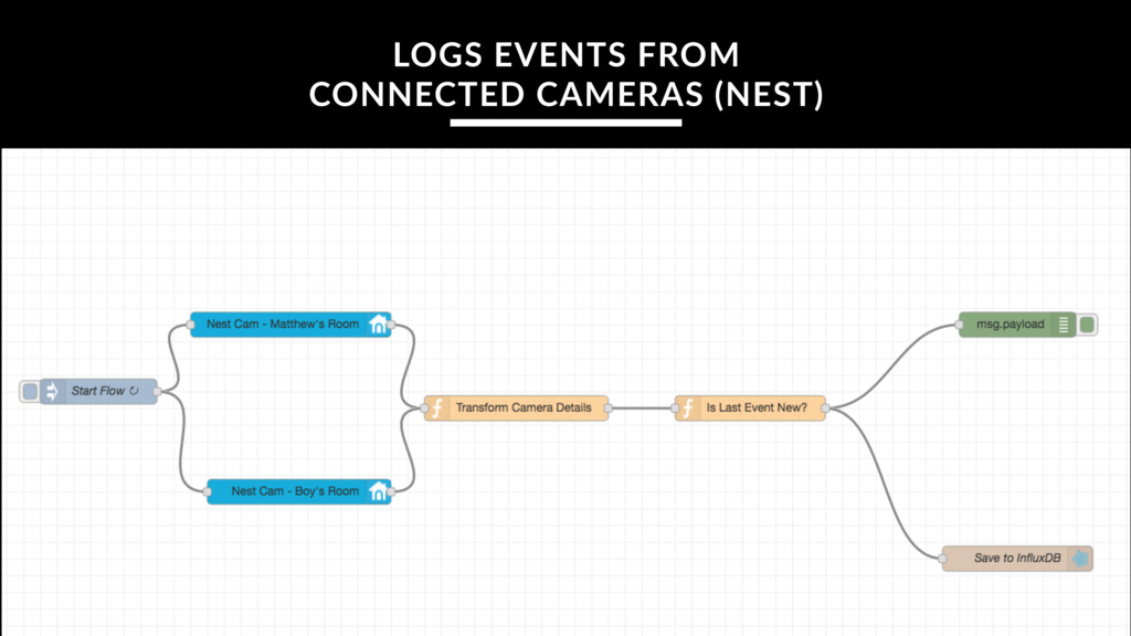 LOGS EVENTS FROM CONNECTED CAMERAS (NEST)