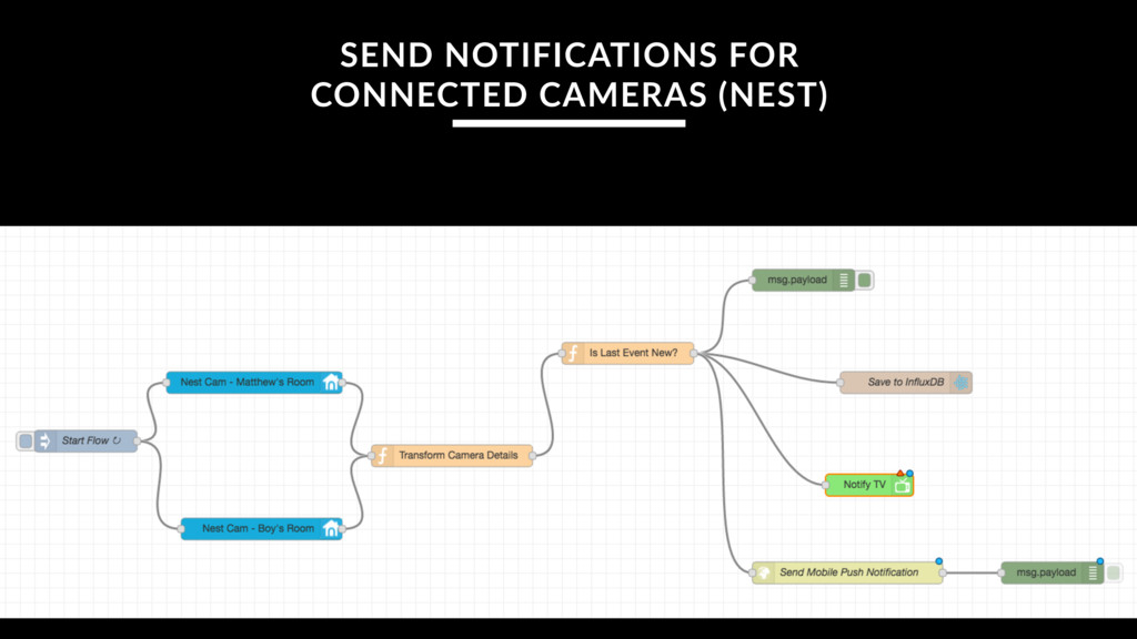 SEND NOTIFICATIONS FOR CONNECTED CAMERAS (NEST)