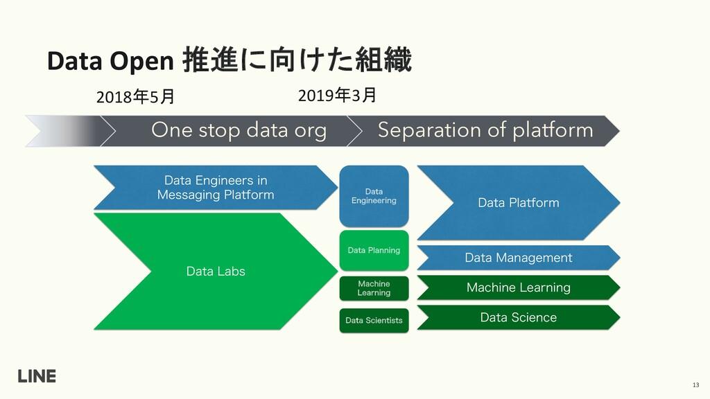 Data Open 推進に向けた組織 13 One stop data org Separat...