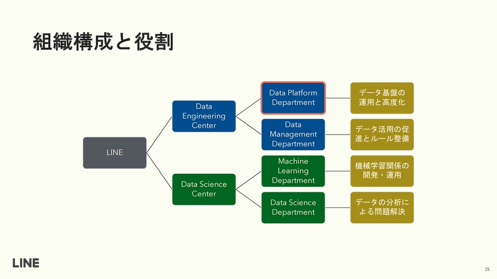 組織構成と役割 15 LINE Data Engineering Center Data Pl...