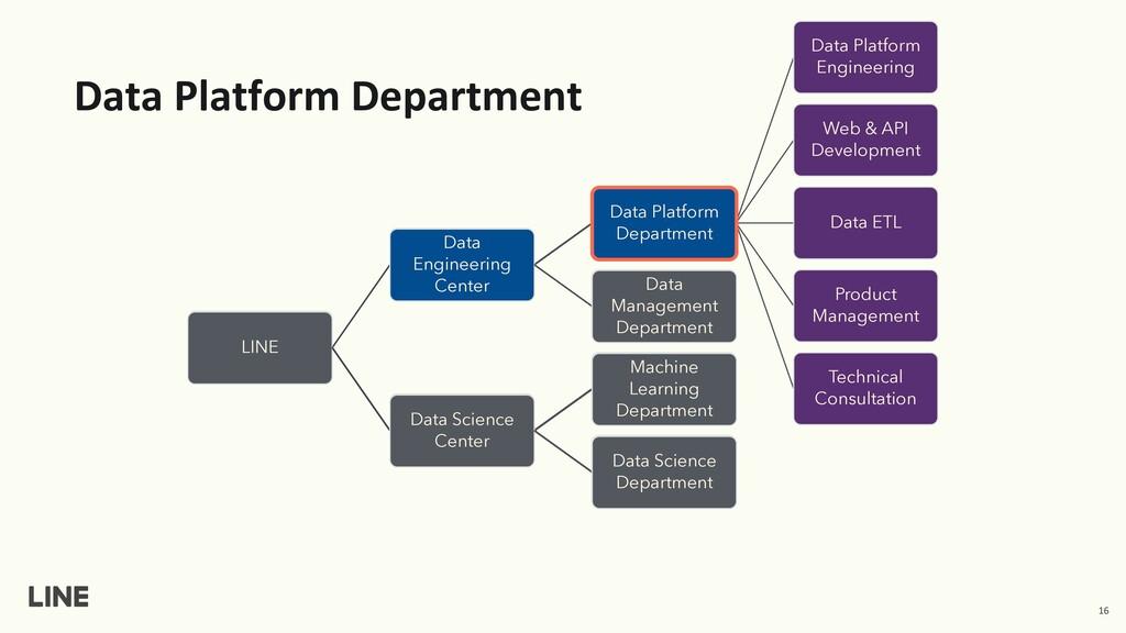 Data Platform Department 16 LINE Data Engineeri...