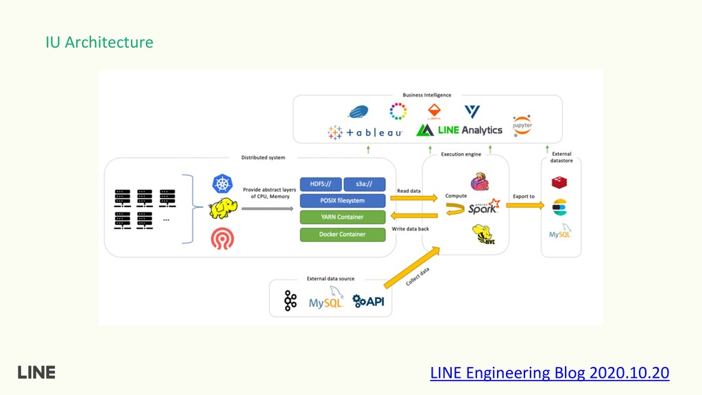 IU Architecture LINE Engineering Blog 2020.10.20