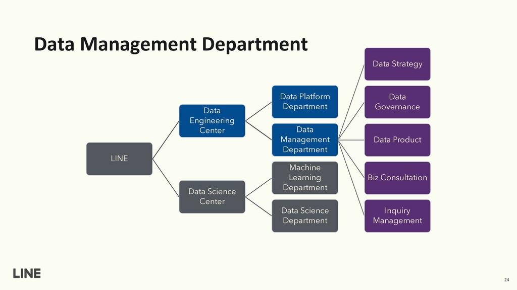 Data Management Department 24 LINE Data Enginee...