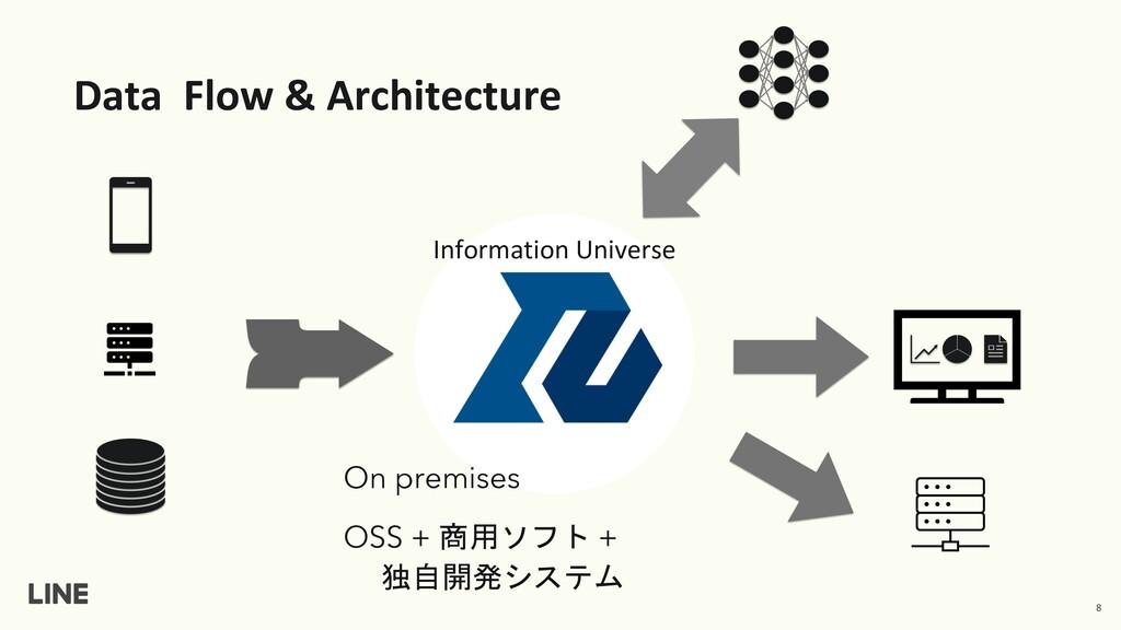 Data Flow & Architecture 8 On premises OSS + 商用...