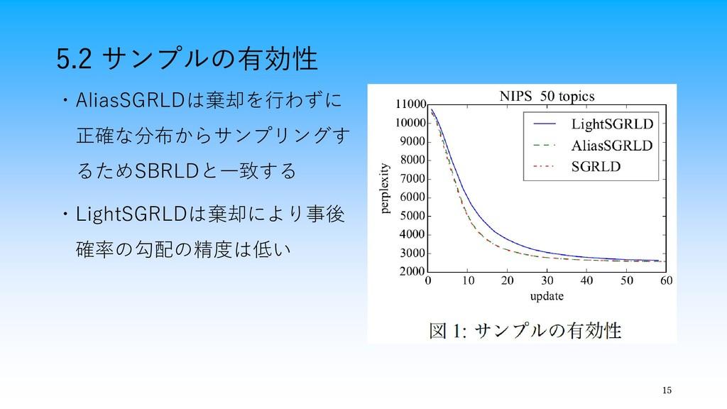 15 5.2 サンプルの有効性 ・AliasSGRLDは棄却を行わずに 正確な分布からサンプリ...