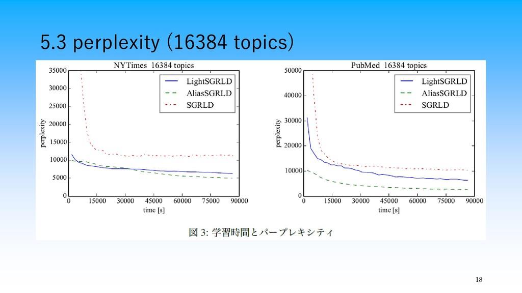18 5.3 perplexity (16384 topics)