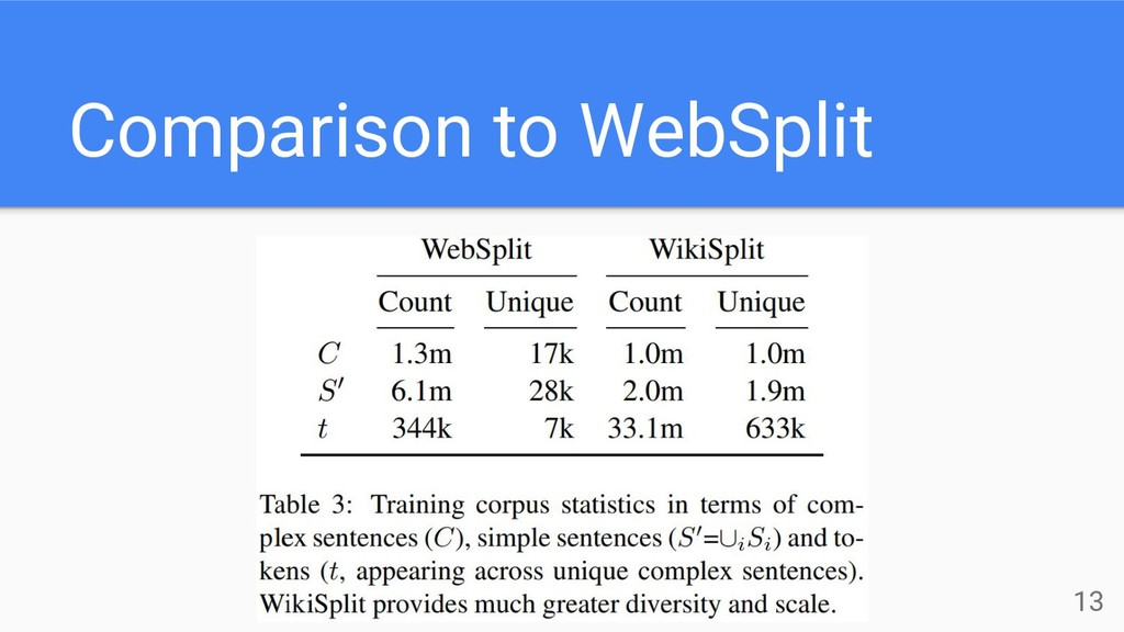 Comparison to WebSplit 13
