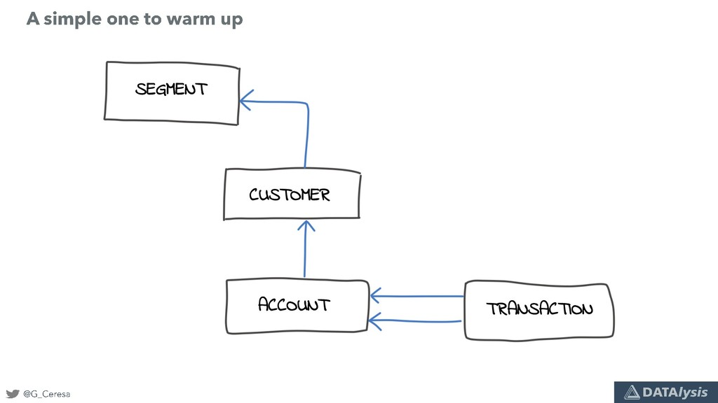 SEGMENT CUSTOMER ACCOUNT TRANSACTION