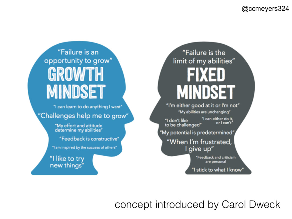 concept introduced by Carol Dweck @ccmeyers324