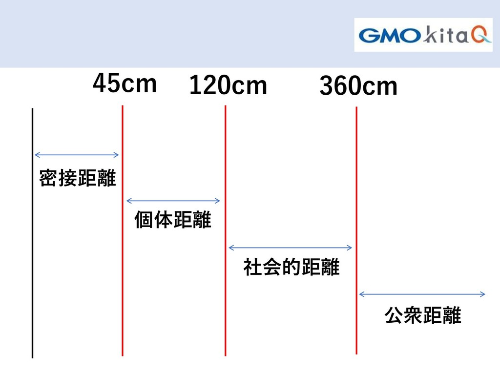 45cm 120cm 360cm 密接距離 個体距離 社会的距離 公衆距離